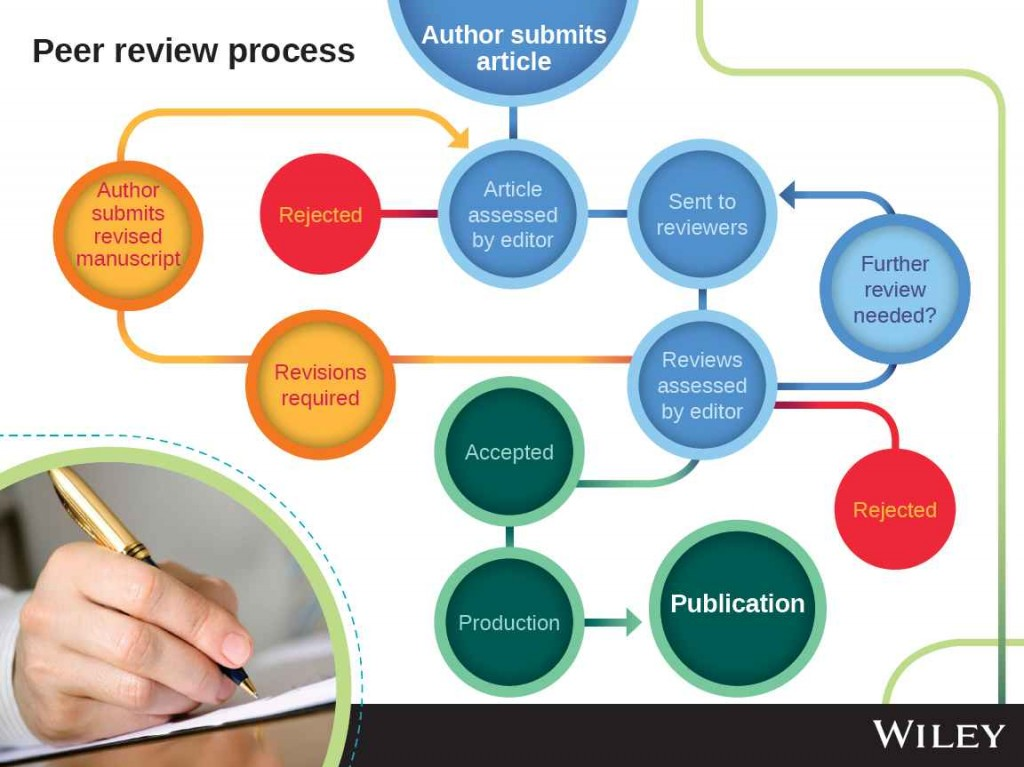 peer review analysis By robert kiley, head of open research, wellcome introduction in november 2016 wellcome became the first research funder to launch a publishing platform for the exclusive use of its grantholders.