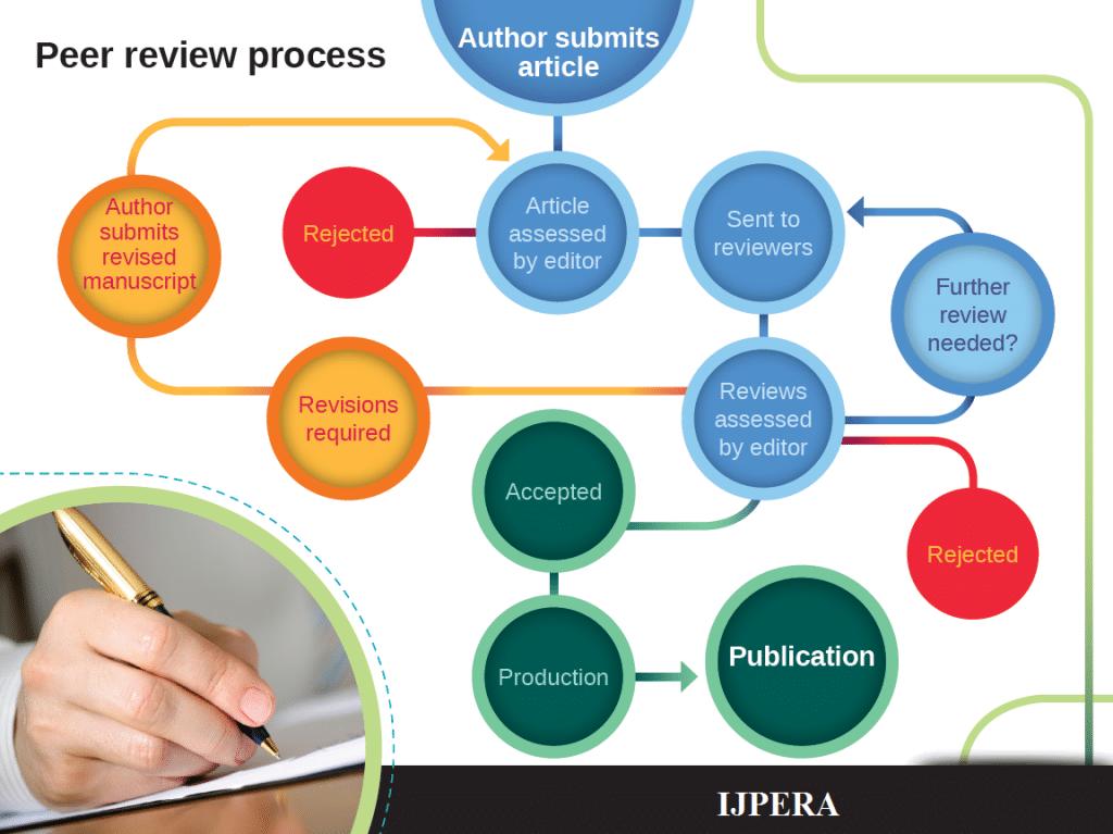 فرایند داوری مقالات (Peer Review) توسط انتشارات علمی وایلی