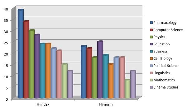 H-Index و ارزیابی مقالات علمی